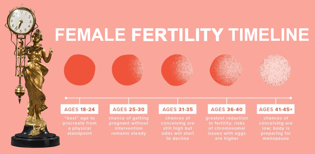 Top 5 Fertility Facts You Should Know